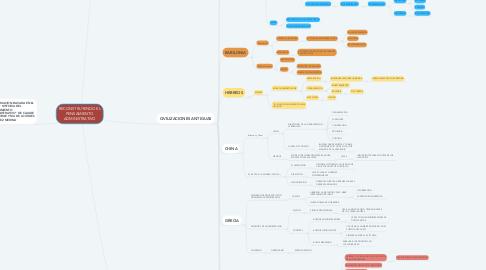 Mind Map: RECONSTRUYENDO EL PENSAMIENTO ADMINISTRATIVO