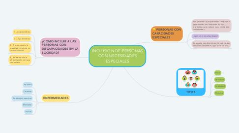 Mind Map: INCLUSIÓN DE PERSONAS CON NECESIDADES ESPECIALES
