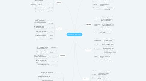 Mind Map: PENSUM DE PUBLICIDAD