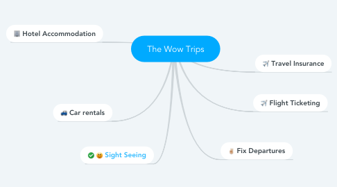 Mind Map: The Wow Trips