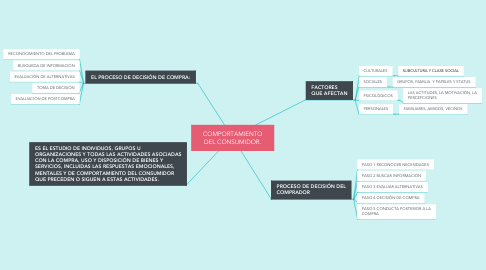 Mind Map: COMPORTAMIENTO DEL CONSUMIDOR.