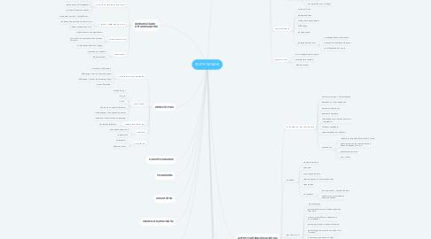 Mind Map: ГАЗПРОМБАНК