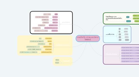 Mind Map: การสร้างเว็บ HTML(นส.นิพาดา โพธิพันธ์)