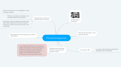 Mind Map: Periodo Entreguerras.