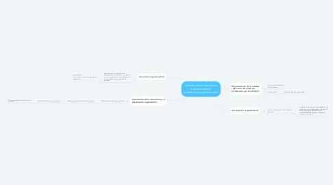 Mind Map: relación entre innovación organizaciónal y desempeño organizaciónal