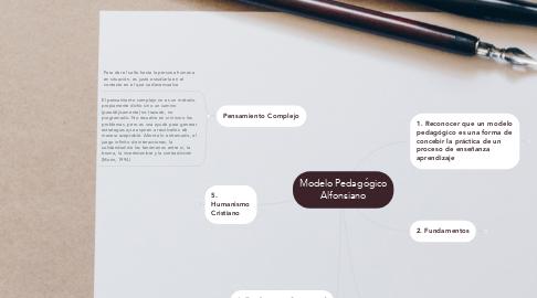 Mind Map: Modelo Pedagógico Alfonsiano