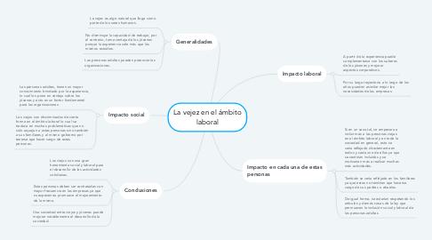 Mind Map: La vejez en el ámbito laboral