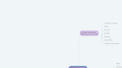 Mind Map: Assessment Strategies