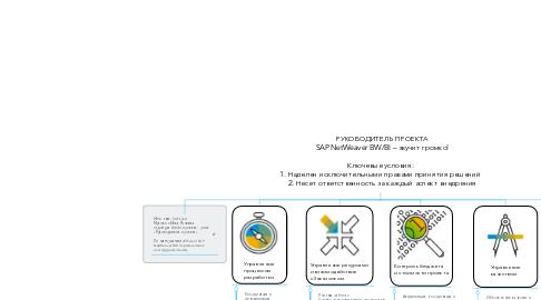 Mind Map: РУКОВОДИТЕЛЬ ПРОЕКТА SAP NetWeaver BW/BI – звучит громко!  Ключевые условия:   1. Наделен исключительными правами принятия решений   2. Несет ответственность за каждый аспект внедрения