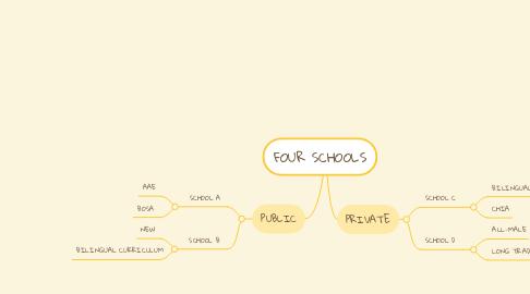 Mind Map: FOUR SCHOOLS