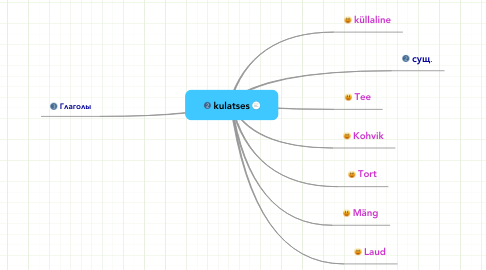 Mind Map: kulatses