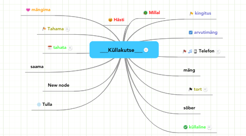 Mind Map: ___Küllakutse___