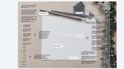 Mind Map: Tema 1. Visión integral del hombre y la ética.