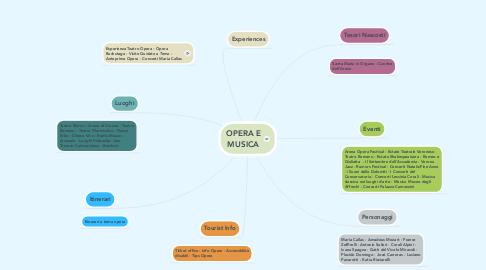 Mind Map: OPERA E MUSICA