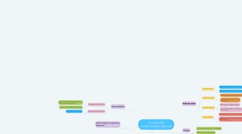 Mind Map: Principios del Condicionamiento Operante