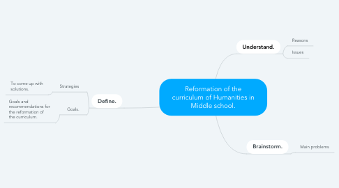 Mind Map: Reformation of the curriculum of Humanities in Middle school.