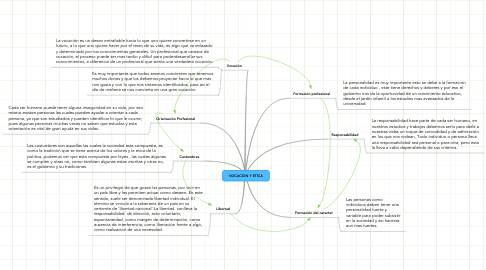 Mind Map: VOCACION Y ETICA