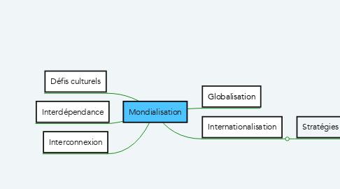 Mind Map: Mondialisation