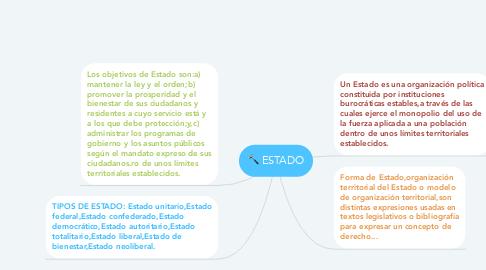 Mind Map: ESTADO