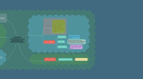 Mind Map: las Tics de la información