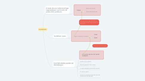 Mind Map: Insumos(Inputs)