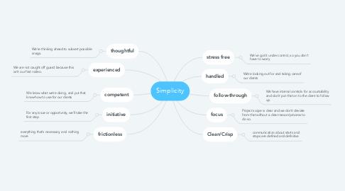 Mind Map: Simplicity