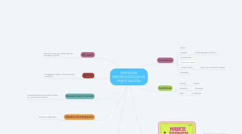 Mind Map: ENFOQUES METODOLÓGICOS DE INVESTIGACIÓN