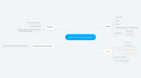 Mind Map: Communication interactive