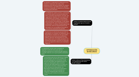 Mind Map: OPTIMIZACIÓN DE RECURSOS