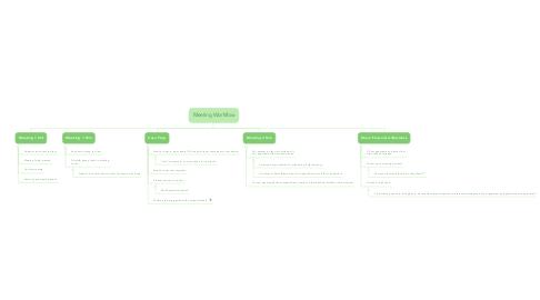 Mind Map: Meeting Workflow