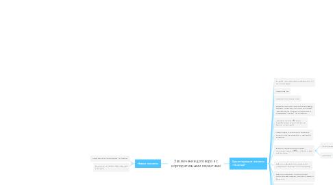Mind Map: Заключение договоров с корпоративными клиентами