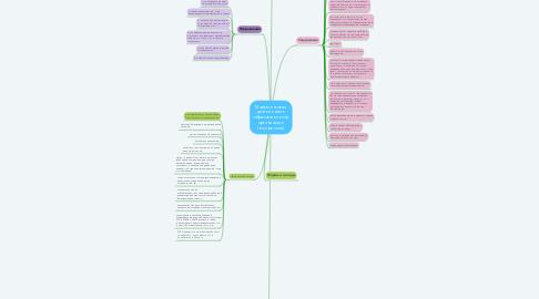 Mind Map: Маркетинговая деятельность образовательной организации (внутренний)