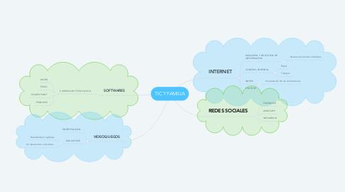 Mind Map: TIC Y FAMILIA