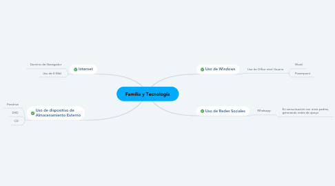Mind Map: Familia y Tecnología