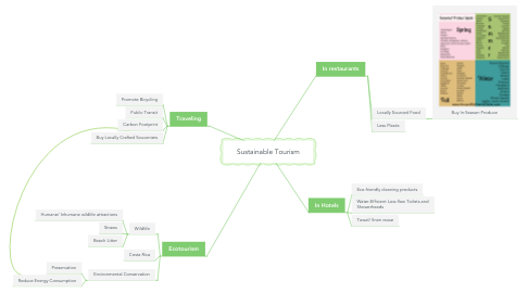 Mind Map: Sustainable Tourism