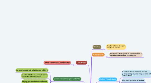 Mind Map: 4 Modelos Psicológicos de la Entrevista