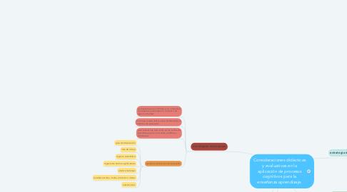 Mind Map: Consideraciones didácticas y evaluativas en la aplicación de procesos cognitivos para la enseñanza aprendizaje.