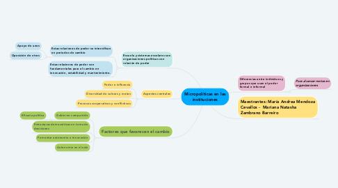 Mind Map: Micropolíticas en las instituciones