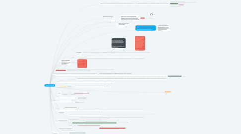 Mind Map: Pacientes conveniados.