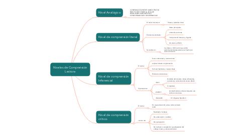 Mind Map: Niveles de Comprensión Lectora