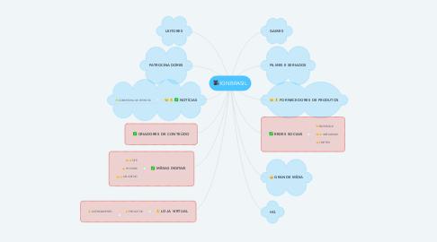 Mind Map: IGN BRASIL
