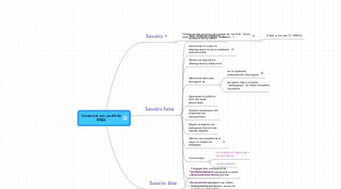 Mind Map: Construire son portfolio IFRES