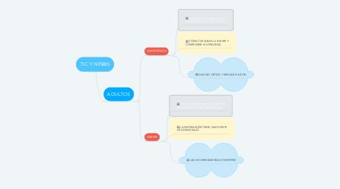 Mind Map: TIC Y NIÑ@S