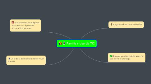 Mind Map: Familia y Uso de TIC