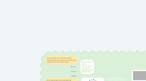 Mind Map: Lo que deben saber los padres para el uso de  TIC