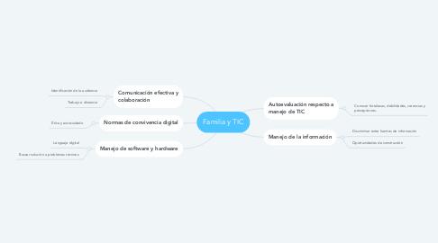 Mind Map: Familia y TIC
