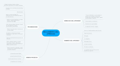Mind Map: REGLAMENTO DEL APRENDIZ