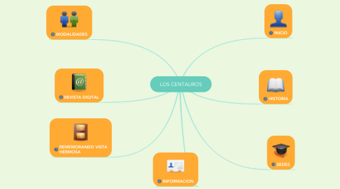 Mind Map: LOS CENTAUROS
