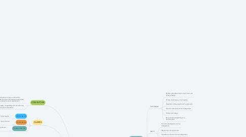 Mind Map: Motivación en el trabajo