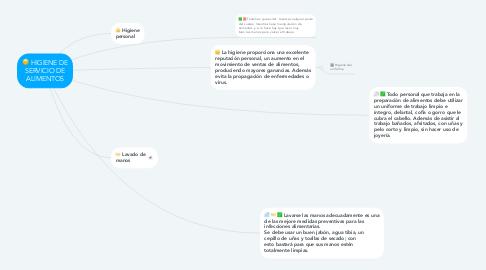 Mind Map: HIGIENE DE SERVICIO DE ALIMENTOS
